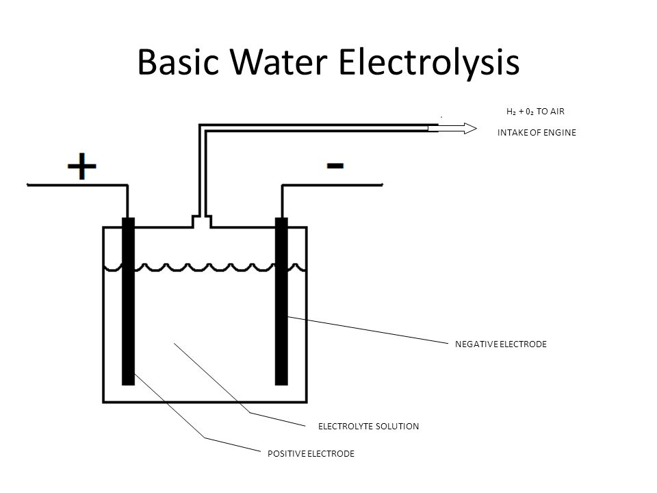 H₂ + 0₂ TO AIR INTAKE OF ENGINE NEGATIVE ELECTRODE POSITIVE ELECTRODE ELECTROLYTE SOLUTION Basic Water Electrolysis