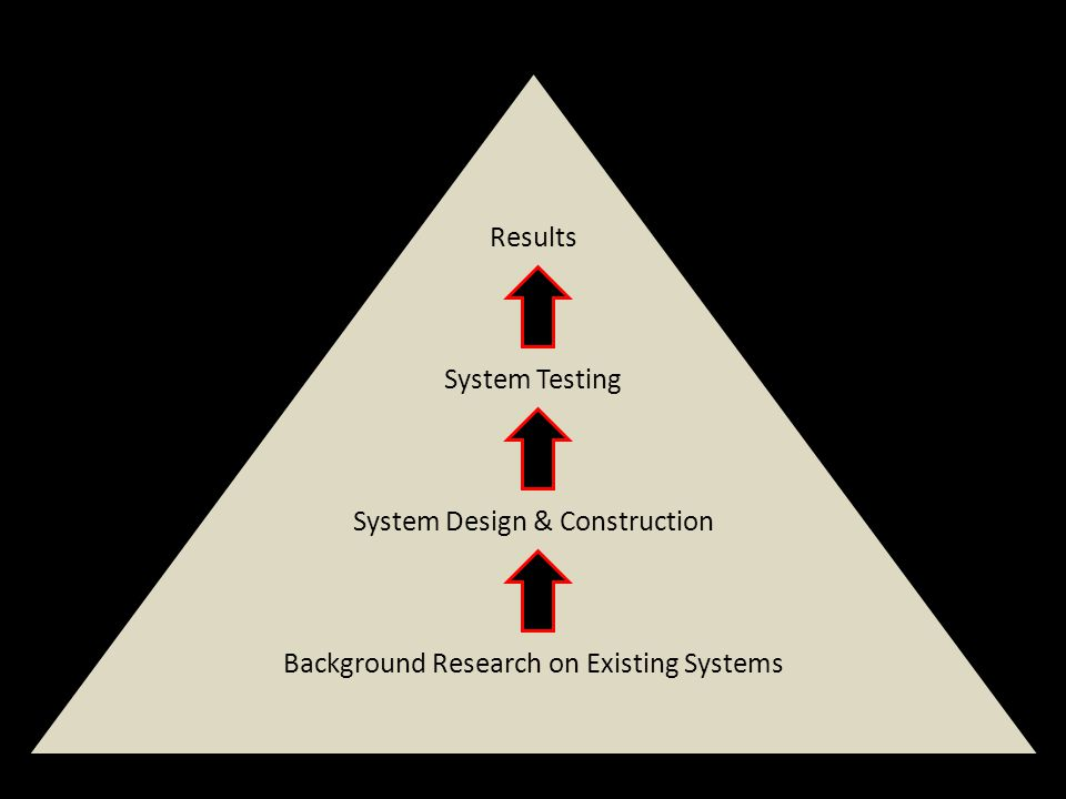 Results System Testing System Design & Construction Background Research on Existing Systems