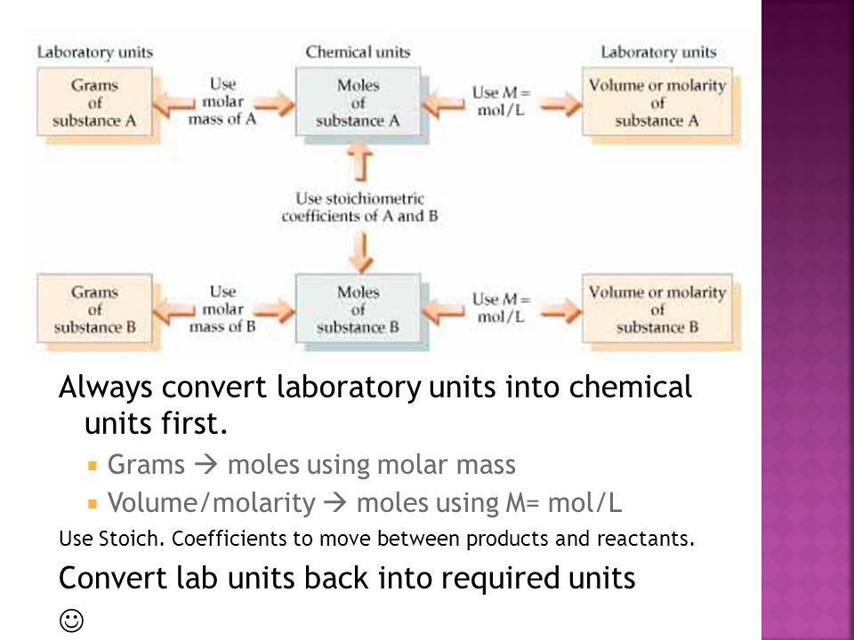Always convert laboratory units into chemical units first.  Grams  moles using molar mass  Volume/molarity  moles using M= mol/L Use Stoich. Coeff