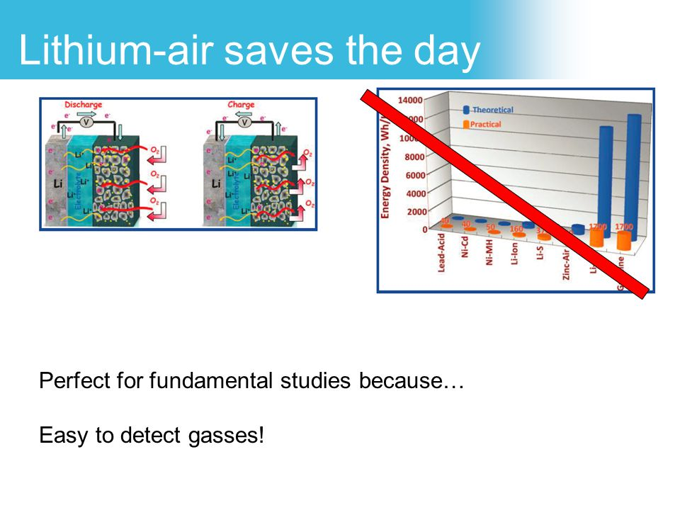 Lithium-air saves the day Perfect for fundamental studies because… Easy to detect gasses!