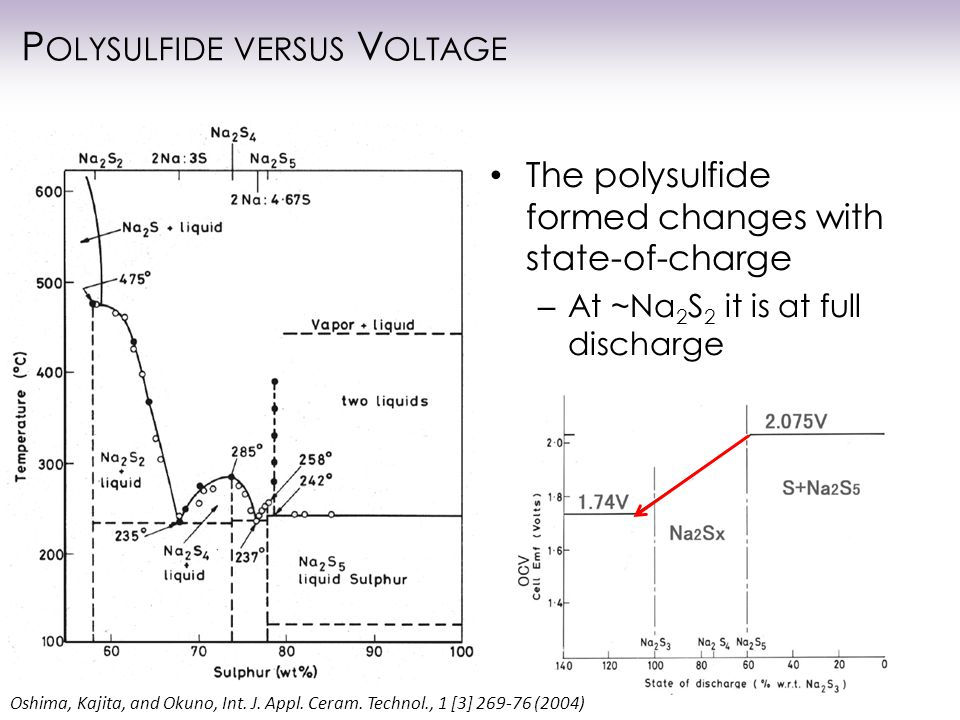 P OLYSULFIDE VERSUS V OLTAGE The polysulfide formed changes with state-of-charge – At ~Na 2 S 2 it is at full discharge Oshima, Kajita, and Okuno, Int.