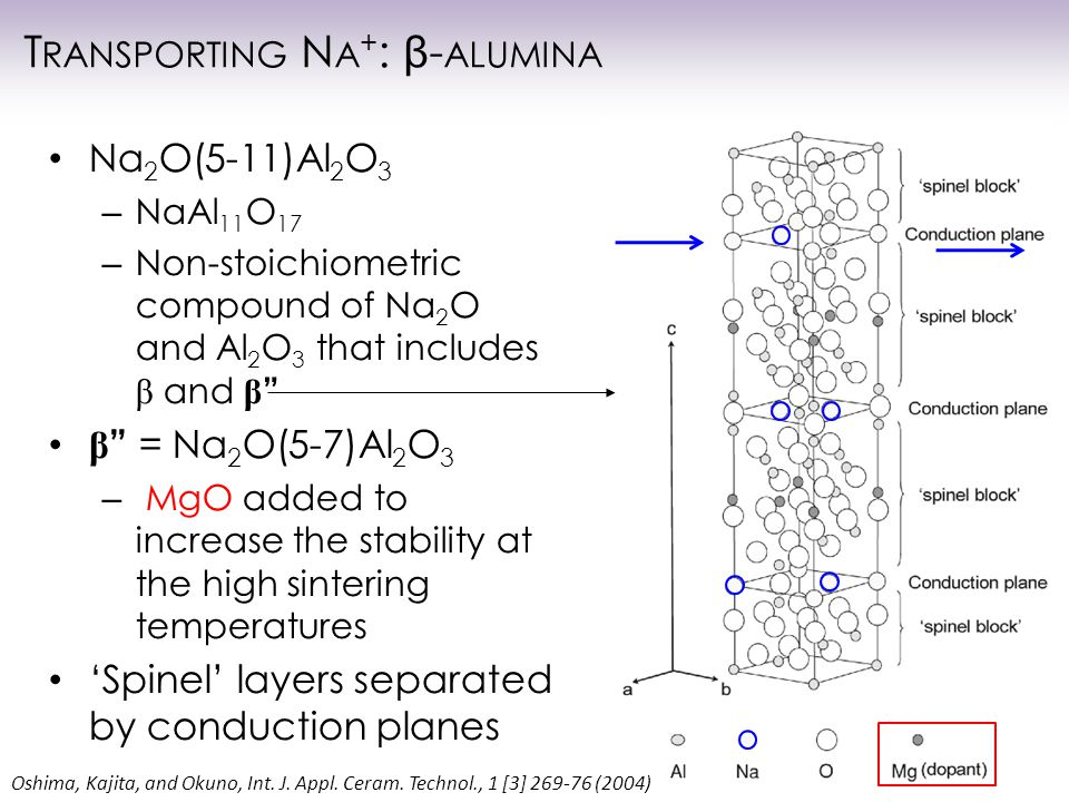 T RANSPORTING N A + : β - ALUMINA Na 2 O(5-11)Al 2 O 3 – NaAl 11 O 17 – Non-stoichiometric compound of Na 2 O and Al 2 O 3 that includes β and β β = Na 2 O(5-7)Al 2 O 3 – MgO added to increase the stability at the high sintering temperatures 'Spinel' layers separated by conduction planes Oshima, Kajita, and Okuno, Int.