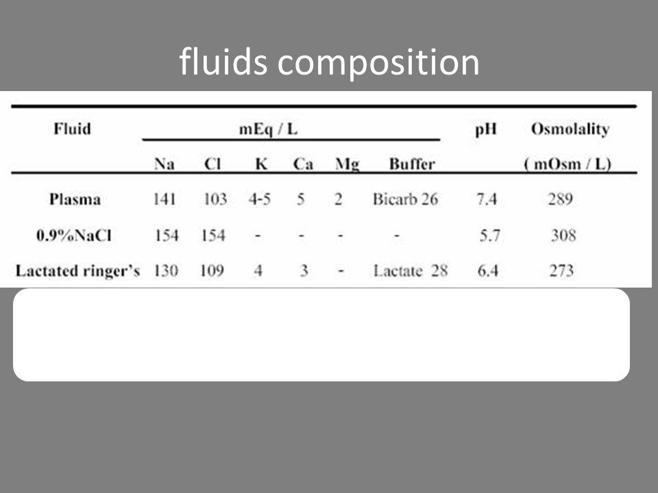 fluids composition