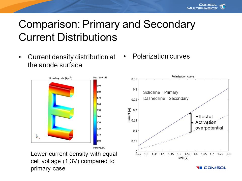 Comparison: Primary and Secondary Current Distributions Current density distribution at the anode surface Lower current density with equal cell voltag