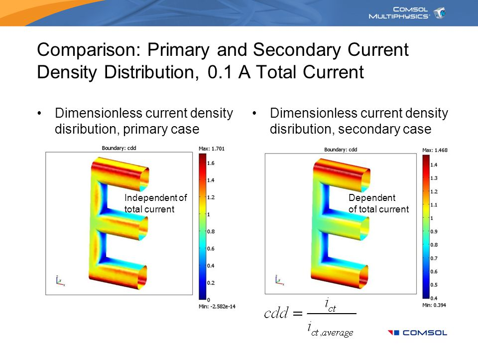 Comparison: Primary and Secondary Current Density Distribution, 0.1 A Total Current Dimensionless current density disribution, primary case Dimensionl