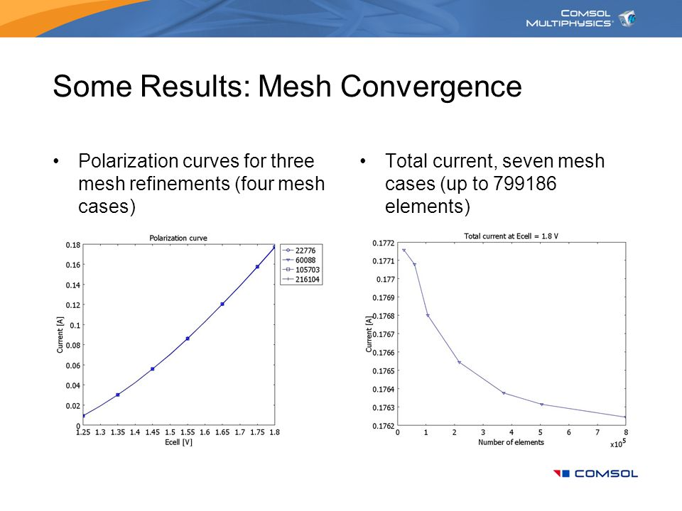 Some Results: Mesh Convergence Polarization curves for three mesh refinements (four mesh cases) Total current, seven mesh cases (up to 799186 elements