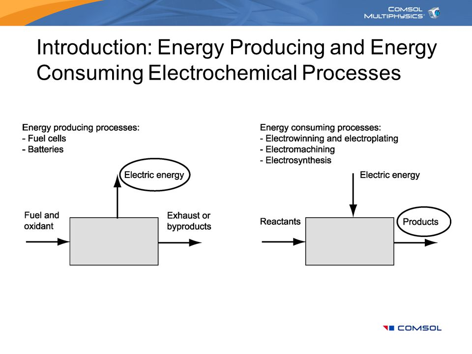 Introduction: Energy Producing and Energy Consuming Electrochemical Processes