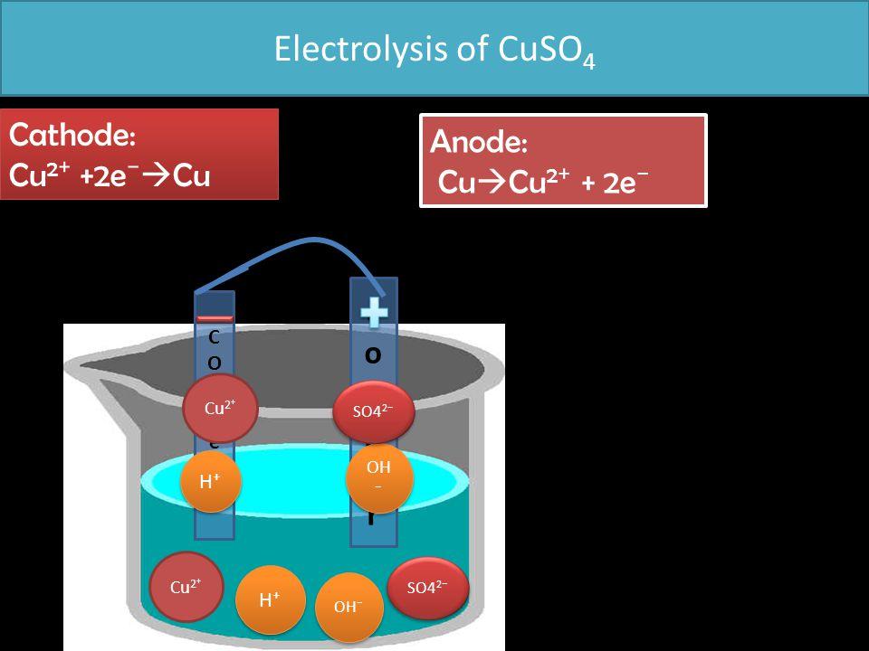 Electrolysis of CuSO 4 COPPerCOPPer coppercopper Cu 2⁺ H⁺H⁺ H⁺H⁺ OH⁻ SO4 2 ⁻ H⁺H⁺ H⁺H⁺ OH ⁻ Cathode: Cu 2 ⁺ +2e ⁻  Cu Cathode: Cu 2 ⁺ +2e ⁻  Cu Anod