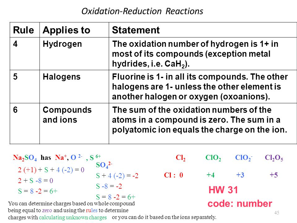 Oxidation-Reduction Reactions 45 RuleApplies toStatement 4HydrogenThe oxidation number of hydrogen is 1+ in most of its compounds (exception metal hydrides, i.e.