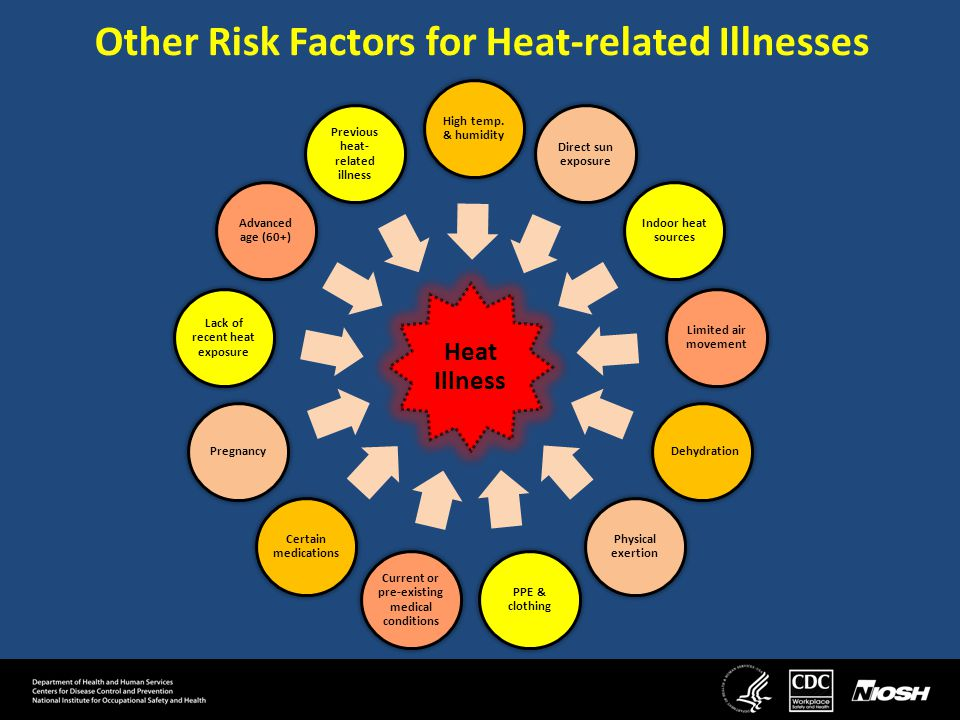 Heat-related Illnesses Heat-related illnesses can vary in symptoms and severity.