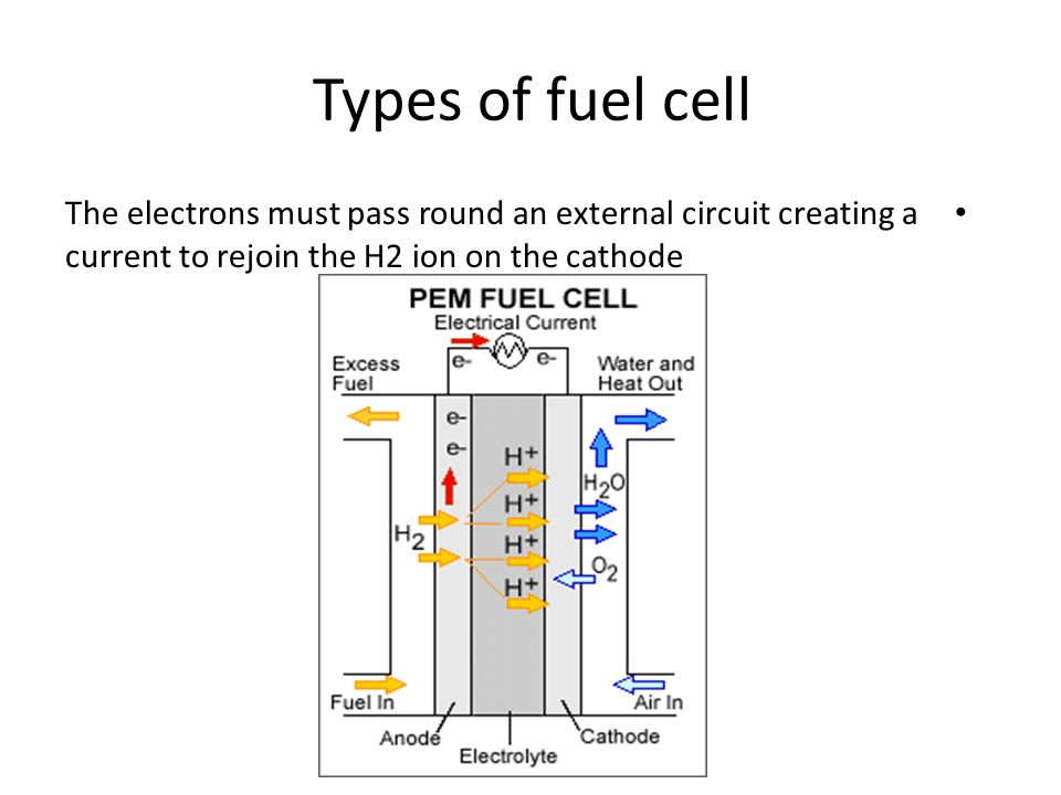 Types of fuel cell The electrons must pass round an external circuit creating a current to rejoin the H2 ion on the cathode
