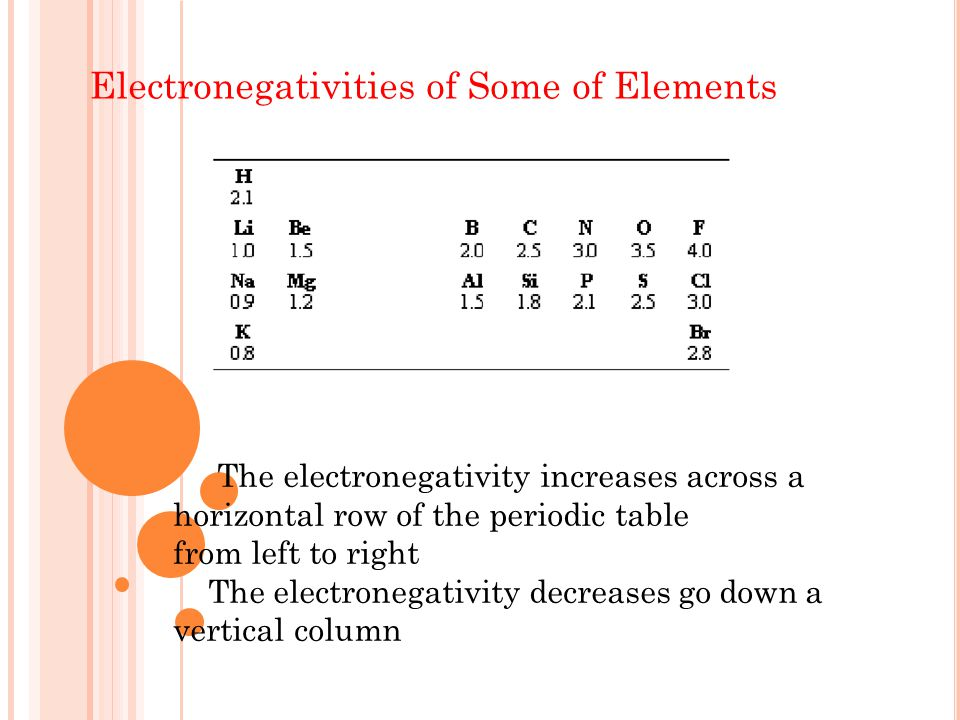 Electronegativities of Some of Elements The electronegativity increases across a horizontal row of the periodic table from left to right The electronegativity decreases go down a vertical column