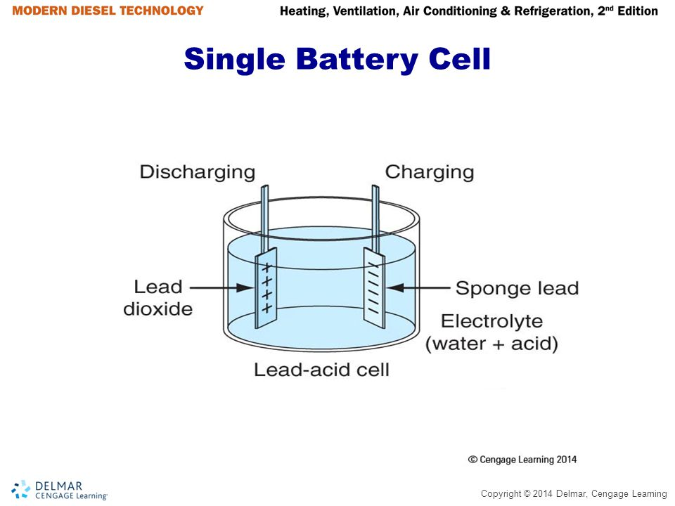 Copyright © 2014 Delmar, Cengage Learning Gear Reduction Starter