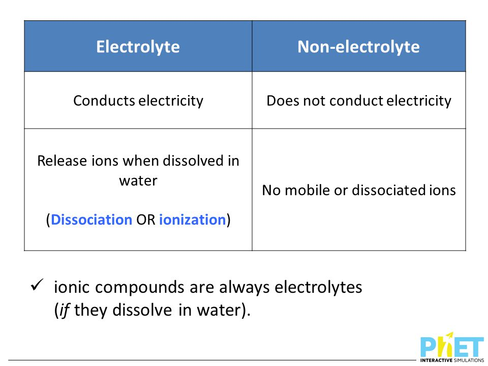 ElectrolyteNon-electrolyte Conducts electricityDoes not conduct electricity Release ions when dissolved in water (Dissociation OR ionization) No mobil