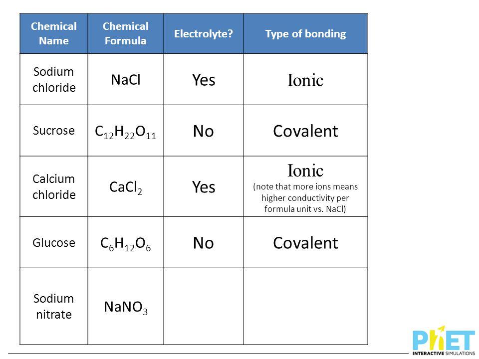 Chemical Name Chemical Formula Electrolyte?Type of bonding Sodium chloride NaCl Yes Ionic Sucrose C 12 H 22 O 11 NoCovalent Calcium chloride CaCl 2 Ye