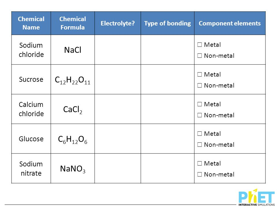 Chemical Name Chemical Formula Electrolyte?Type of bondingComponent elements Sodium chloride NaCl ☐ Metal ☐ Non-metal Sucrose C 12 H 22 O 11 ☐ Metal ☐