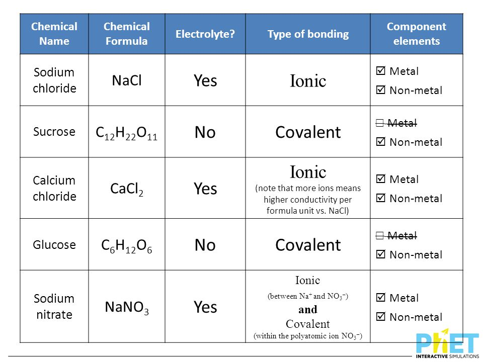 Chemical Name Chemical Formula Electrolyte?Type of bonding Component elements Sodium chloride NaCl Yes Ionic  Metal  Non-metal Sucrose C 12 H 22 O 1