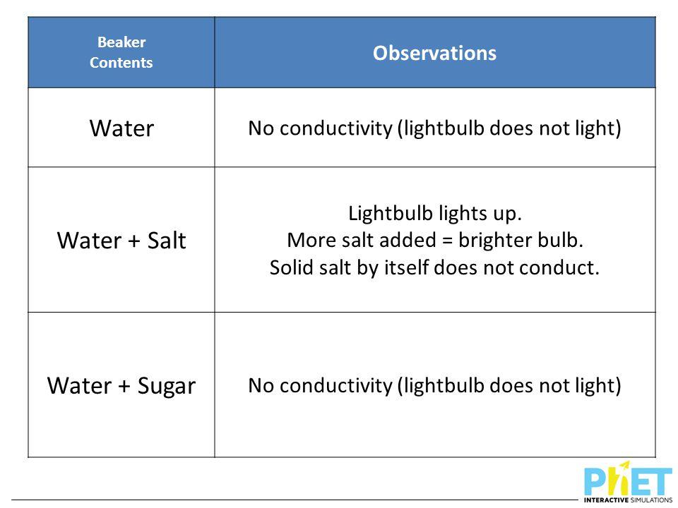 Beaker Contents Observations Water No conductivity (lightbulb does not light) Water + Salt Lightbulb lights up. More salt added = brighter bulb. Solid