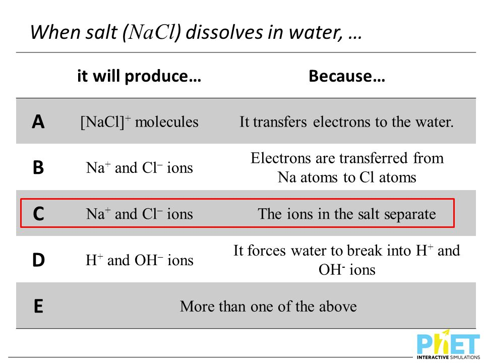 When salt ( NaCl ) dissolves in water, … it will produce…Because… A [NaCl] + moleculesIt transfers electrons to the water. B Na + and Cl – ions Electr