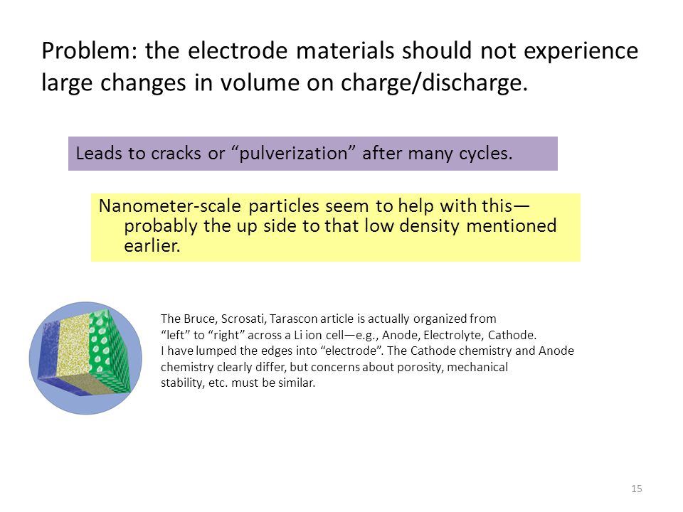 Problem: the electrode materials should not experience large changes in volume on charge/discharge.