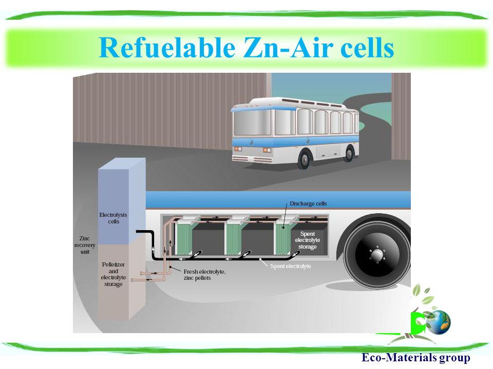 Eco-Materials group Refuelable Zn-Air cells