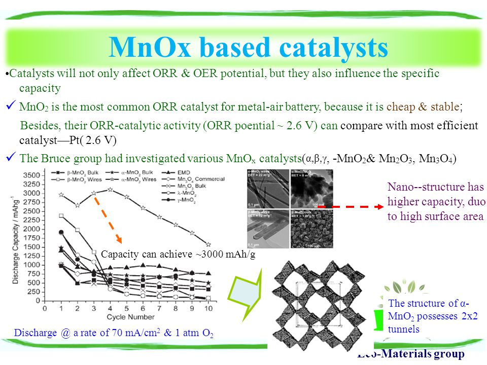 Eco-Materials group MnOx based catalysts Nano--structure has higher capacity, duo to high surface area The structure of α- MnO 2 possesses 2x2 tunnels
