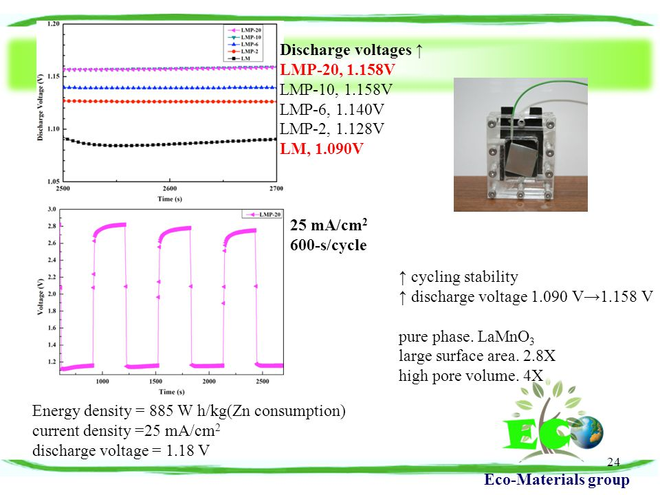 Eco-Materials group 24 Discharge voltages ↑ LMP-20, 1.158V LMP-10, 1.158V LMP-6, 1.140V LMP-2, 1.128V LM, 1.090V 25 mA/cm 2 600-s/cycle Energy density = 885 W h/kg(Zn consumption) current density =25 mA/cm 2 discharge voltage = 1.18 V ↑ cycling stability ↑ discharge voltage 1.090 V→1.158 V pure phase.