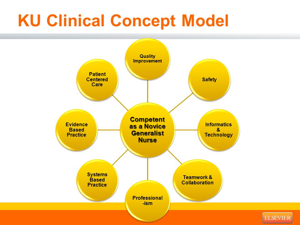 KU Clinical Concept Model Competent as a Novice Generalist Nurse Quality Improvement Safety Informatics & Technology Teamwork & Collaboration Professional -ism Systems Based Practice Evidence Based Practice Patient Centered Care