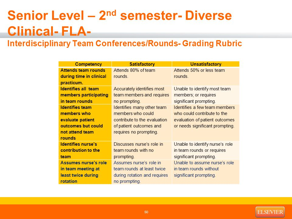 Senior Level – 2 nd semester- Diverse Clinical- FLA- Interdisciplinary Team Conferences/Rounds- Grading Rubric CompetencySatisfactoryUnsatisfactory At