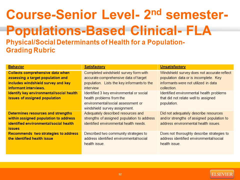 Course-Senior Level- 2 nd semester- Populations-Based Clinical- FLA Physical/Social Determinants of Health for a Population- Grading Rubric BehaviorSatisfactoryUnsatisfactory Collects comprehensive data when assessing a target population and includes windshield survey and key informant interviews.