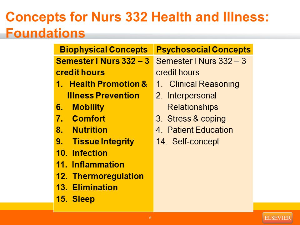 Concepts for Nurs 332 Health and Illness: Foundations Biophysical ConceptsPsychosocial Concepts Semester I Nurs 332 – 3 credit hours 1. Health Promoti