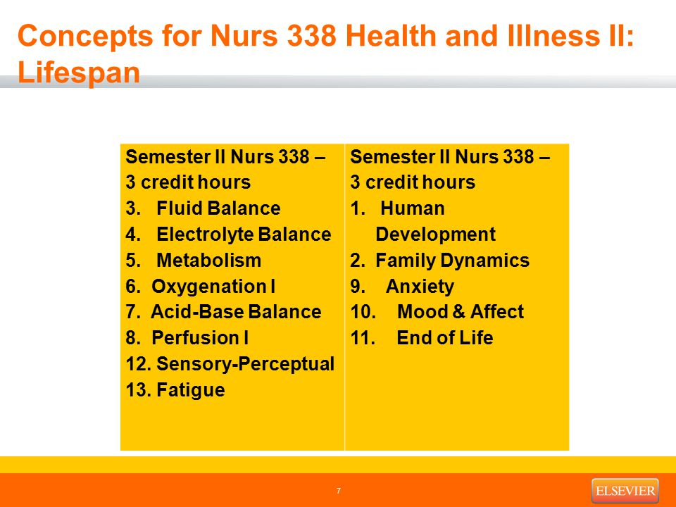 Concepts for Nurs 338 Health and Illness II: Lifespan Semester II Nurs 338 – 3 credit hours 3.