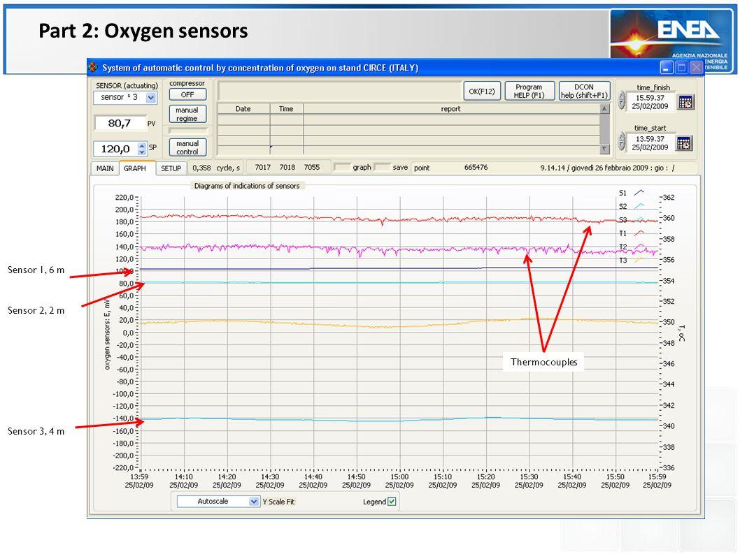 Sensor 1, 6 m Sensor 2, 2 m Sensor 3, 4 m Thermocouples Part 2: Oxygen sensors