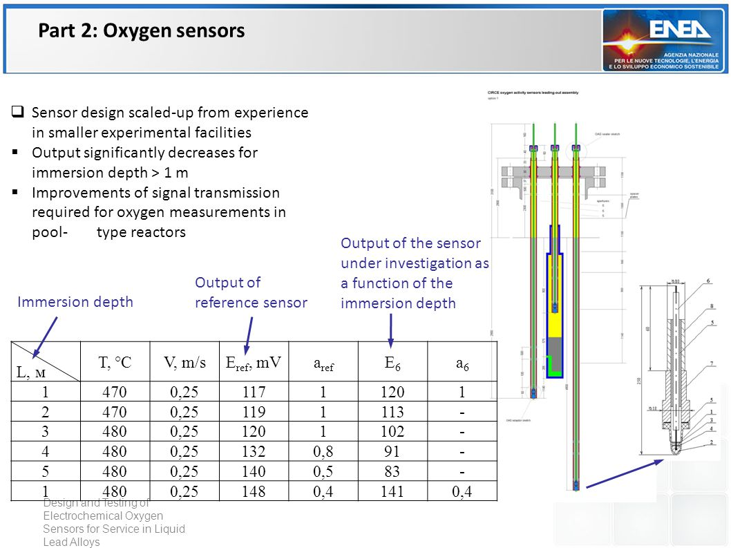 Design and Testing of Electrochemical Oxygen Sensors for Service in Liquid Lead Alloys L, м Т, °СV, m/sЕ ref, mVa ref Е6Е6 а6а6 14700,2511711201 24700,251191113- 34800,251201102- 44800,251320,891- 54800,251400,583- 14800,251480,41410,4 Immersion depth Output of reference sensor Output of the sensor under investigation as a function of the immersion depth  Sensor design scaled-up from experience in smaller experimental facilities  Output significantly decreases for immersion depth > 1 m  Improvements of signal transmission required for oxygen measurements in pool-type reactors Part 2: Oxygen sensors