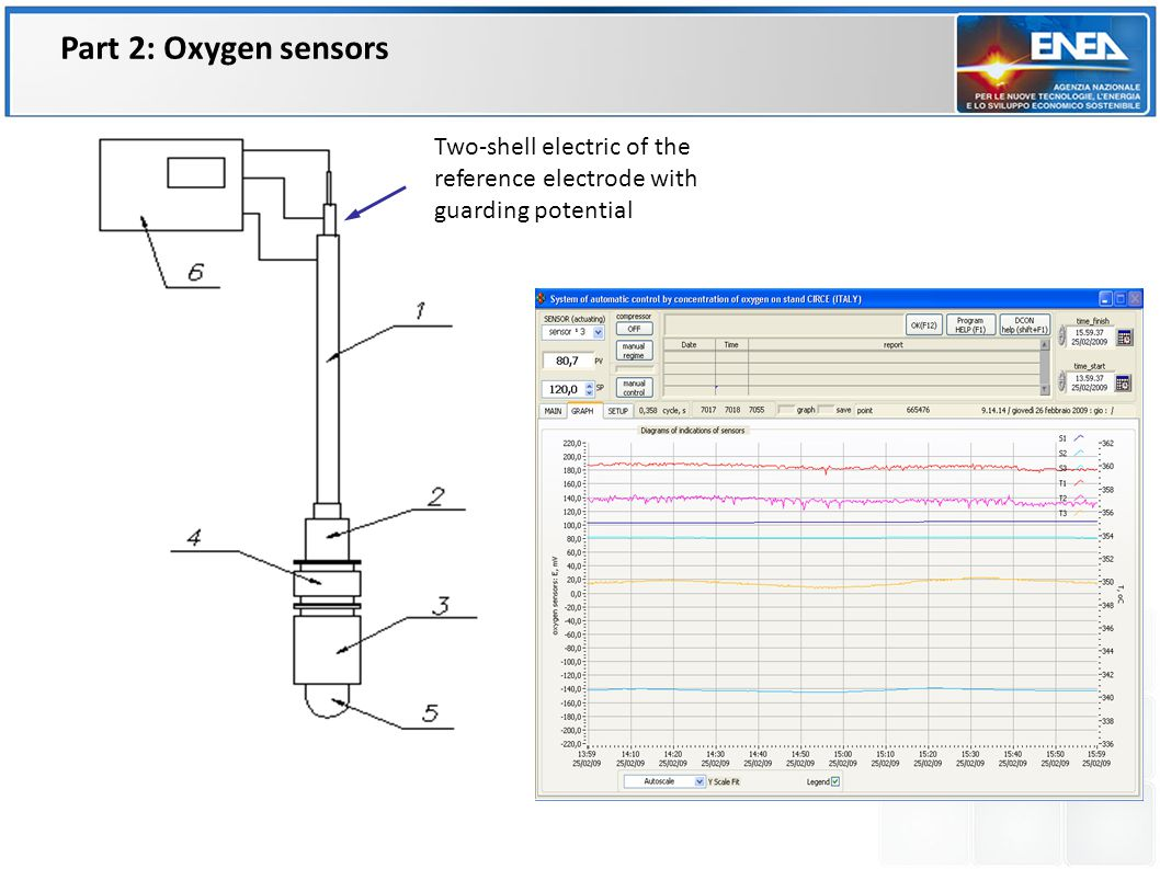 Two-shell electric of the reference electrode with guarding potential Part 2: Oxygen sensors