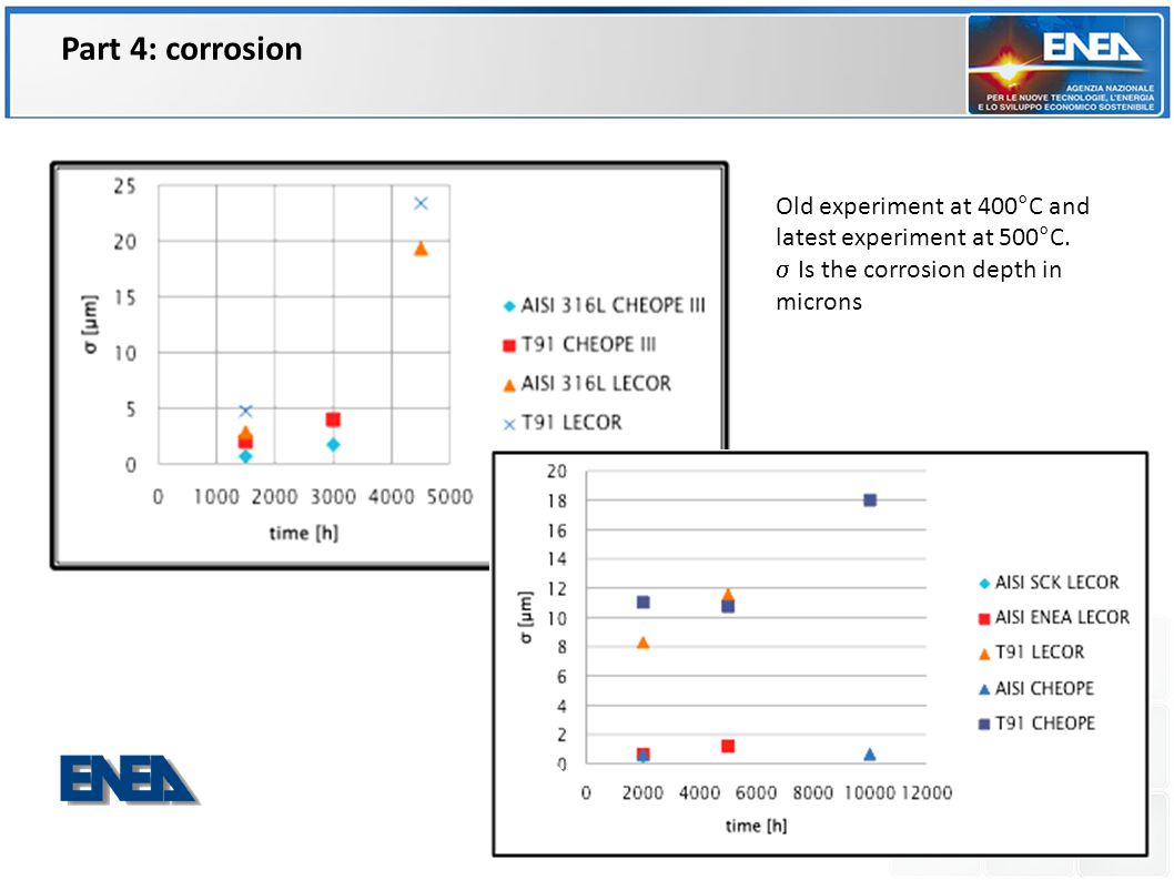 Old experiment at 400°C and latest experiment at 500°C.  Is the corrosion depth in microns FPN FIS ING Part 4: corrosion