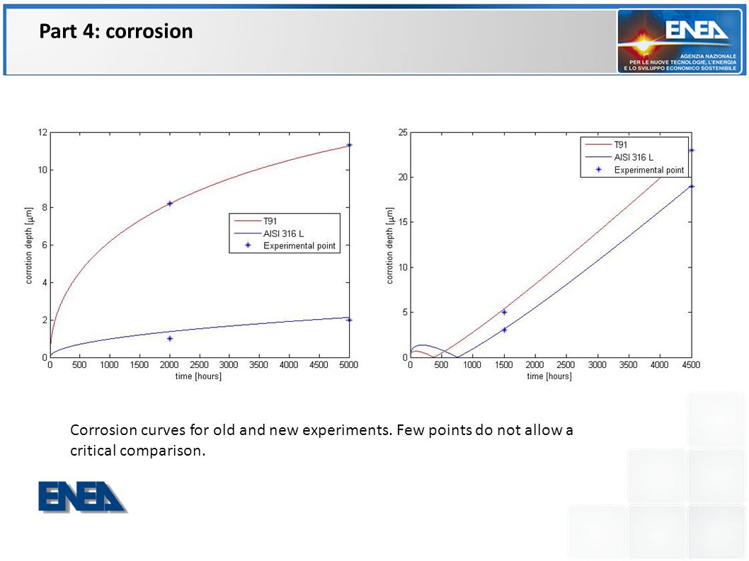 Corrosion curves for old and new experiments. Few points do not allow a critical comparison. FPN FIS ING Part 4: corrosion