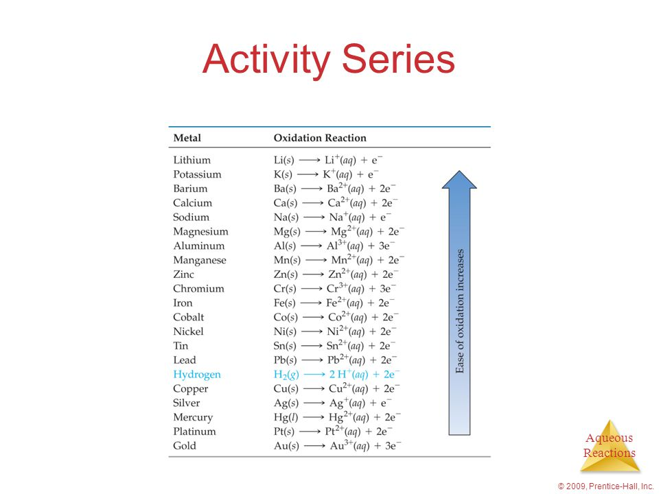 Aqueous Reactions © 2009, Prentice-Hall, Inc. Activity Series