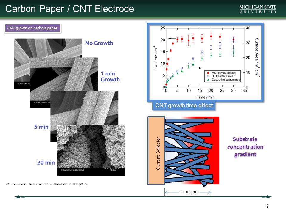 40 Glucose Concentration Study Electrode K m,app mM I max mA cm -2 Turnover s -1 Bare10.33.10.5 4 µg cm -1 CNT8.812.72.3 10 µg cm -1 CNT7.517.23.1 Michaelis-Menten kinetics fitted parameters @ 0.5 V