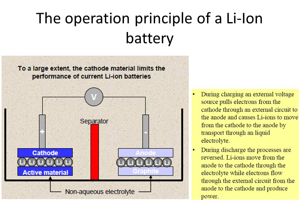 The operation principle of a Li-Ion battery