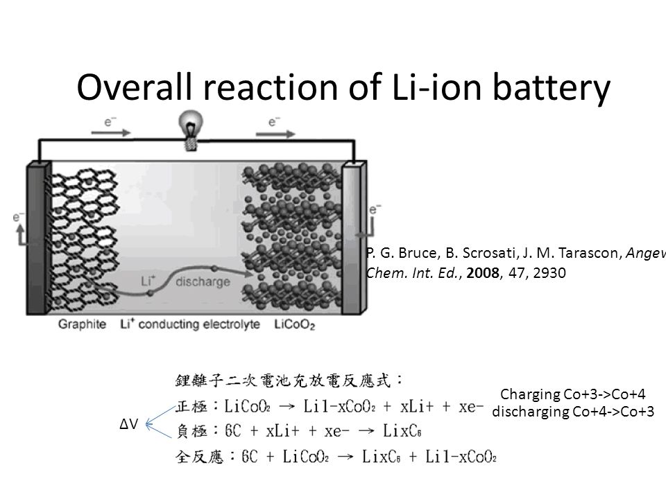 Overall reaction of Li-ion battery P. G. Bruce, B.