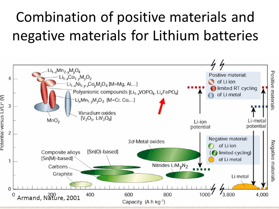 Combination of positive materials and negative materials for Lithium batteries Armand, Nature, 2001