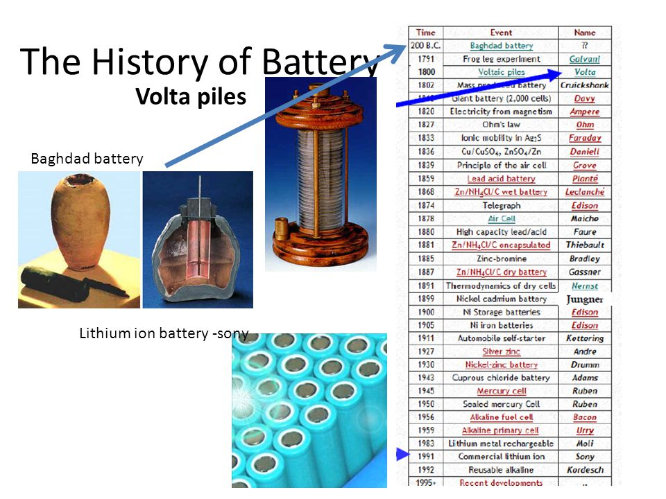 The History of Battery Volta piles Lithium ion battery -sony Baghdad battery