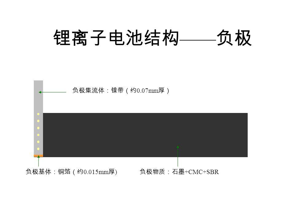 锂离子电池结构 —— 负极 负极基体:铜箔(约 0.015mm 厚 ) 负极物质:石墨 +CMC+SBR 负极集流体:镍带(约 0.07mm 厚)