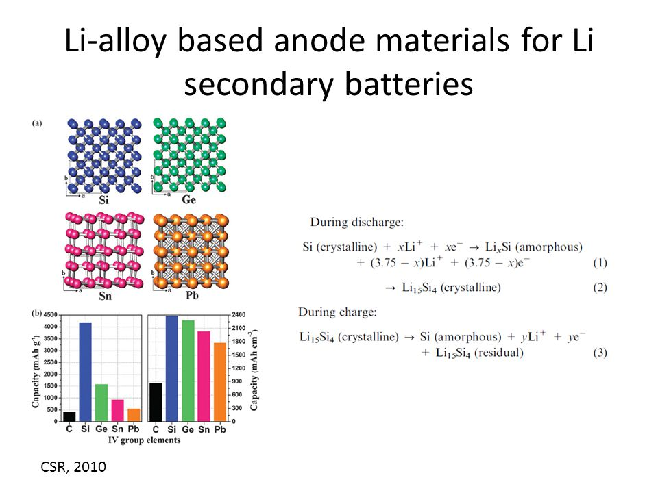 Li-alloy based anode materials for Li secondary batteries CSR, 2010