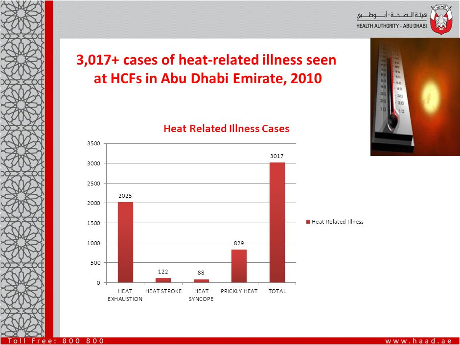3,017+ cases of heat-related illness seen at HCFs in Abu Dhabi Emirate, 2010