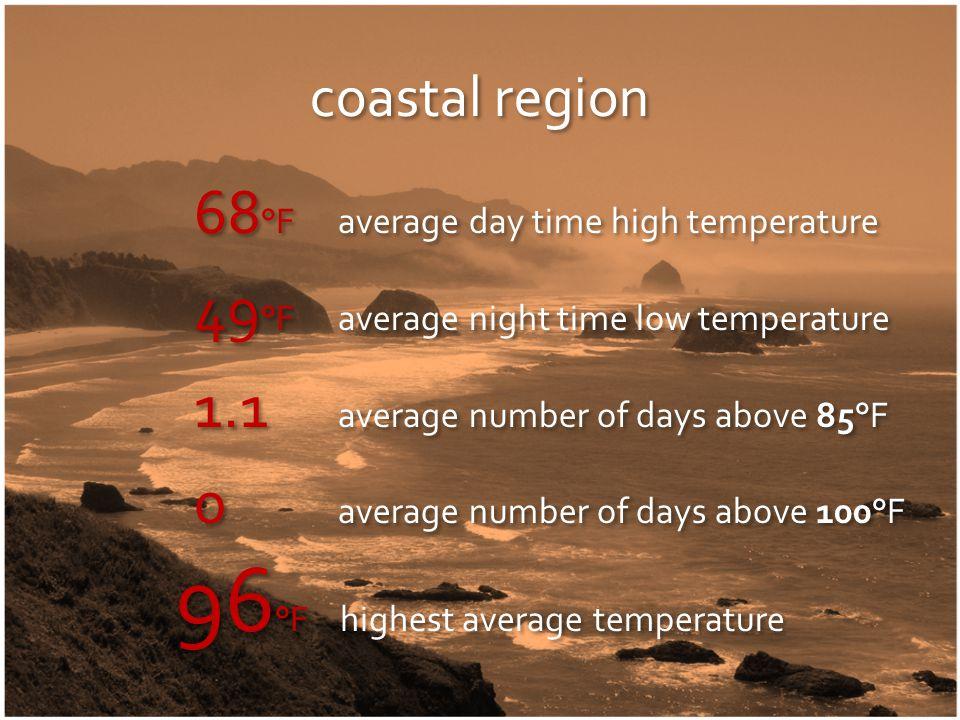 Coos Bay climate normals coastal region