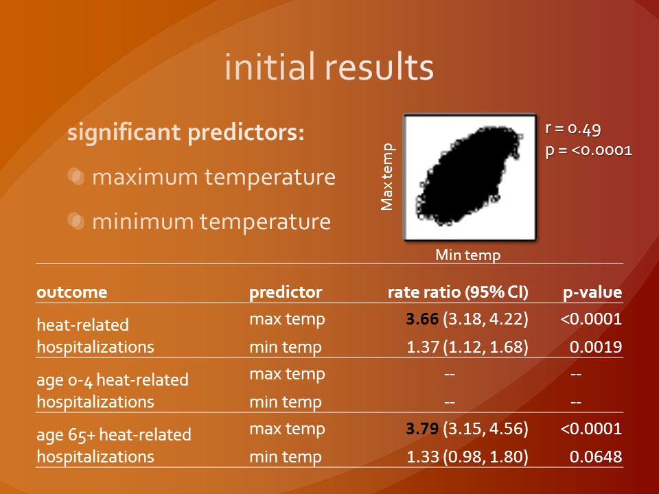 outcomepredictorrate ratio ( 95 % CI)p-value heat-related hospitalizations max temp 3.66 (3.18, 4.22)<0.0001 min temp 1.37 (1.12, 1.68)0.0019 age 0-4 heat-related hospitalizations max temp -- min temp -- age 65+ heat-related hospitalizations max temp 3.79 (3.15, 4.56) <0.0001 min temp 1.33 (0.98, 1.80)0.0648 Min temp Max temp r = 0.49 p = <0.0001