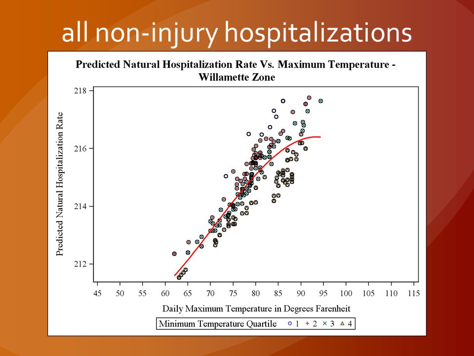 all non-injury hospitalizations