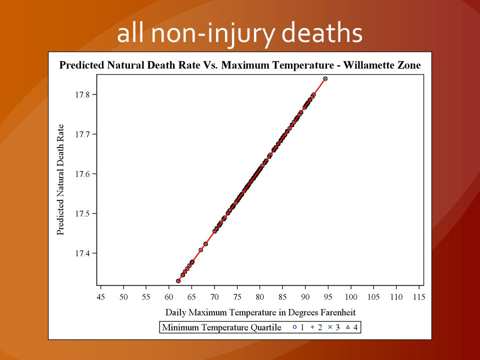 all non-injury deaths